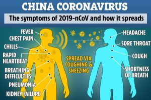 Coronavirus – 8 reguli pentru a tine la distanta virusul coronarian